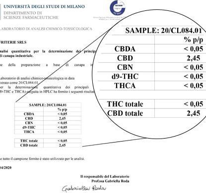 Analysis CBD Oil 15ml with 5% - Sensitiva